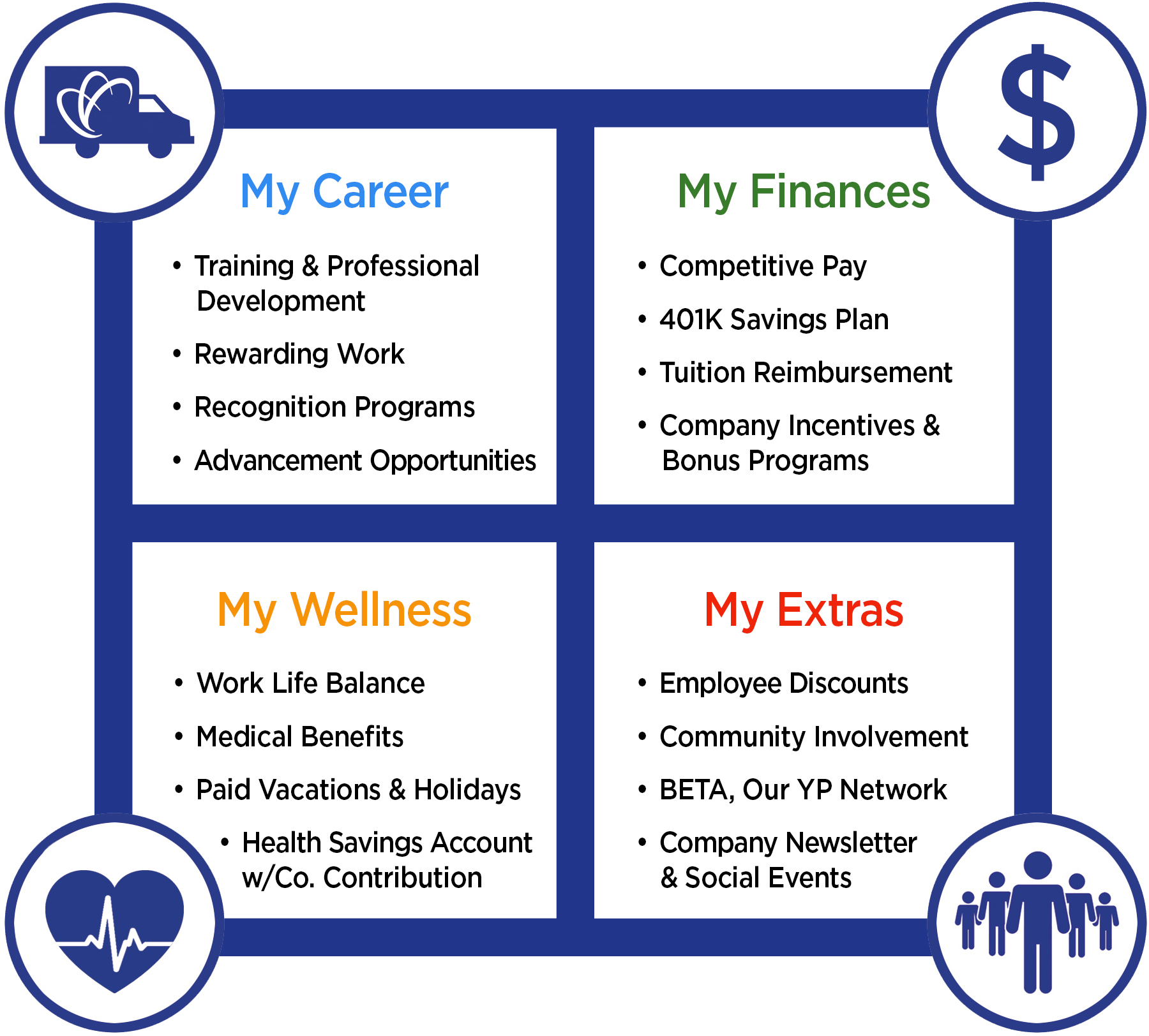 chart showing the benefits of working for MSC